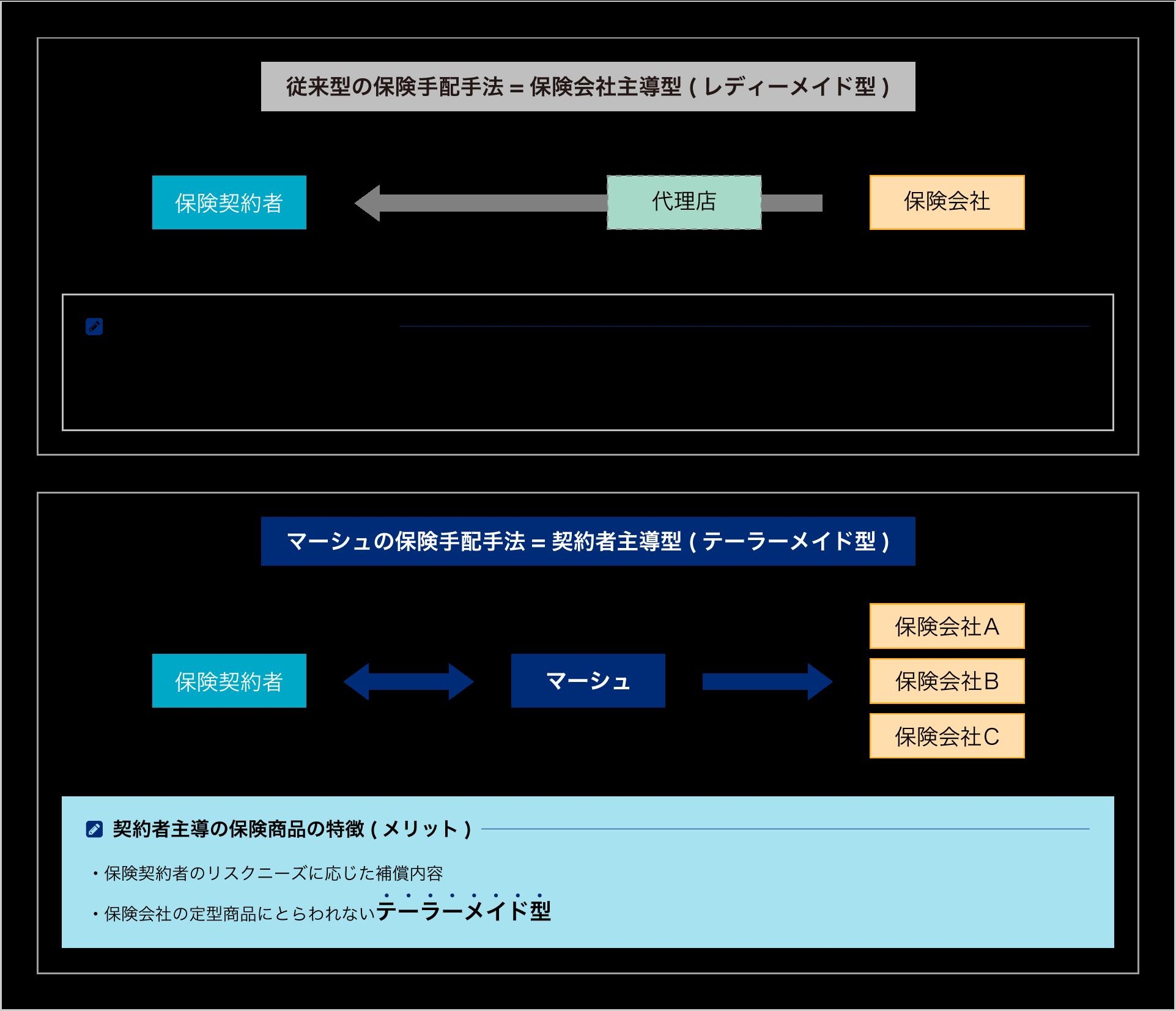 契約者主導のオーダーメード型保険の図